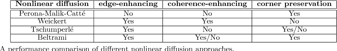 Table 2 A performance comparison of different nonlinear diffusion approaches.