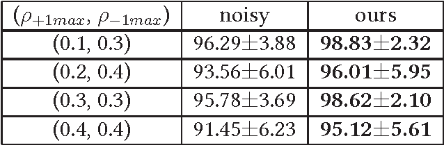 Figure 1 for Learning with Bounded Instance- and Label-dependent Label Noise