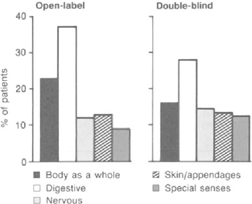 Fig. 1. Most frequently occurring adverse experiences in double-blind and open·label trials.