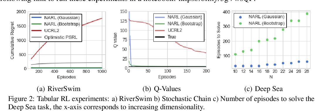Figure 3 for On Optimism in Model-Based Reinforcement Learning