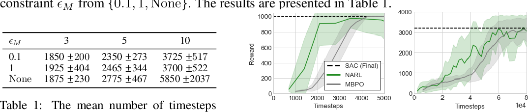 Figure 4 for On Optimism in Model-Based Reinforcement Learning