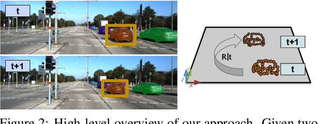 Figure 3 for AlignNet-3D: Fast Point Cloud Registration of Partially Observed Objects