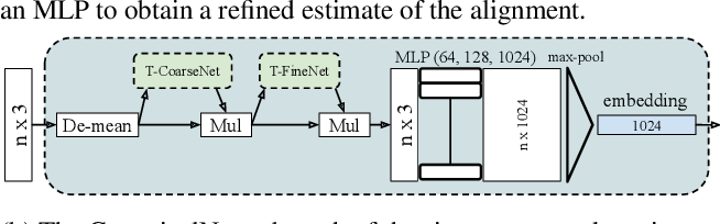 Figure 4 for AlignNet-3D: Fast Point Cloud Registration of Partially Observed Objects