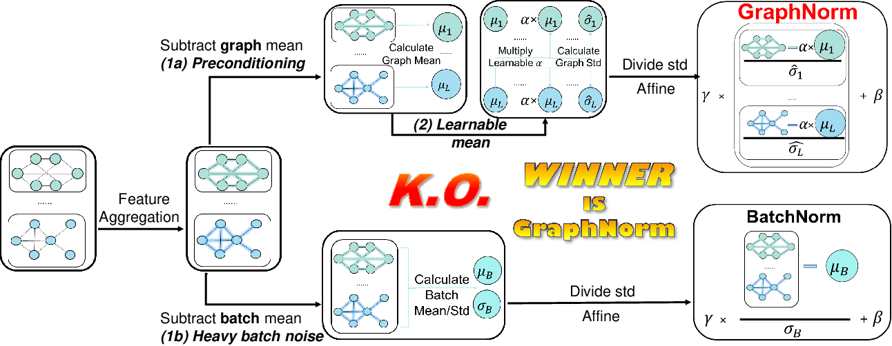 Figure 1 for GraphNorm: A Principled Approach to Accelerating Graph Neural Network Training