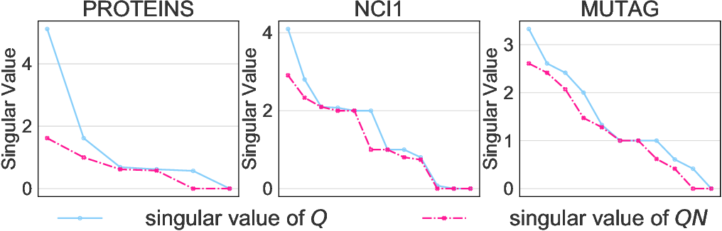 Figure 3 for GraphNorm: A Principled Approach to Accelerating Graph Neural Network Training