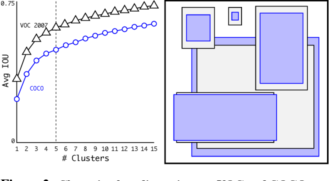 Figure 2: Clustering box dimensions on VOC and COCO. We run k-means clustering on the dimensions of bounding boxes to get good priors for our model. The left image shows the average IOU we get with various choices for k. We find that k = 5 gives a good tradeoff for recall vs. complexity of the model. The right image shows the relative centroids for VOC and COCO. Both sets of priors favor thinner, taller boxes while COCO has greater variation in size than VOC.