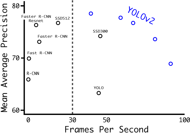 Figure 4: Accuracy and speed on VOC 2007.