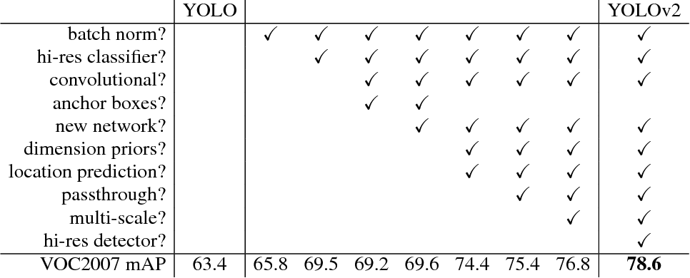 Table 2: The path from YOLO to YOLOv2. Most of the listed design decisions lead to significant increases in mAP. Two exceptions are switching to a fully convolutional network with anchor boxes and using the new network. Switching to the anchor box style approach increased recall without changing mAP while using the new network cut computation by 33%.
