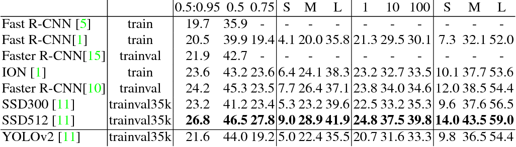 Table 5: Results on COCO test-dev2015. Table adapted from [11]
