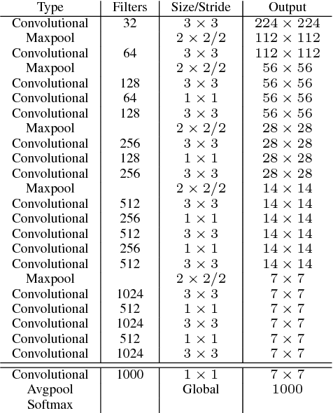 Table 6: Darknet-19.