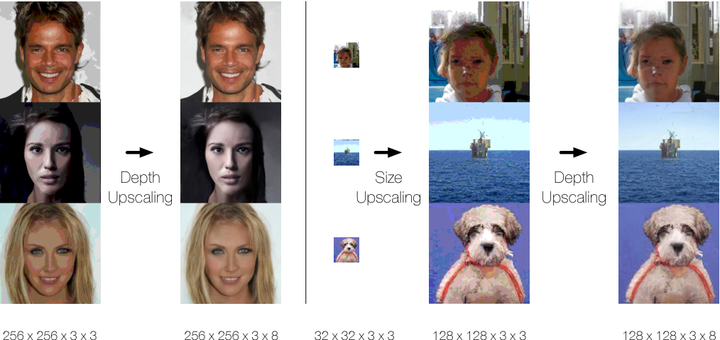 Figure 1 for Generating High Fidelity Images with Subscale Pixel Networks and Multidimensional Upscaling