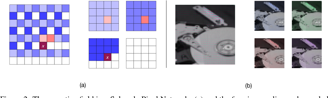 Figure 3 for Generating High Fidelity Images with Subscale Pixel Networks and Multidimensional Upscaling