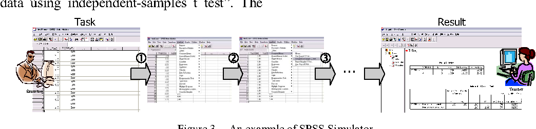 Adaptively Learning and Assessing SPSS Operating Skills Using Online