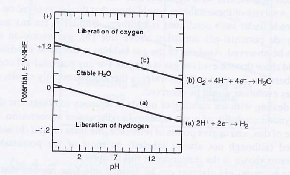 Figure 1 from wsrc tr 2004 00441 u hydrogen generation during pourbaix diagram for water 2 ccuart Gallery