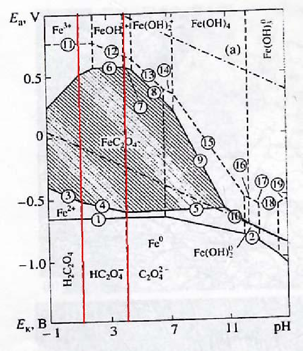 Figure 3 from wsrc tr 2004 00441 u hydrogen generation during iron oxalic acid water pourbaix diagram 6 ccuart Choice Image