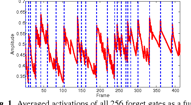 Figure 1 for Investigating gated recurrent neural networks for speech synthesis