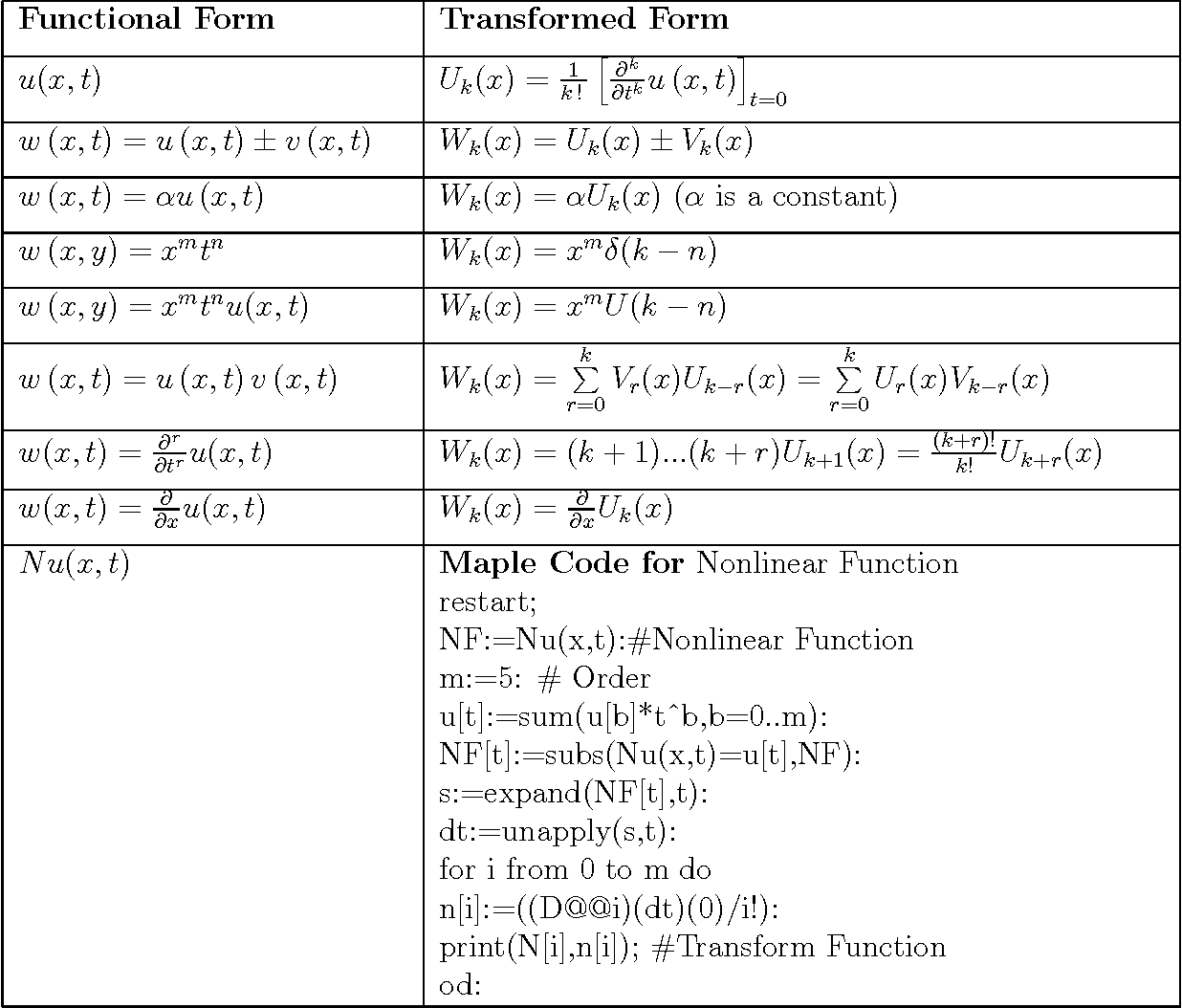 Table 2 from Numerical Solution of Regularized Long Wave Equation by