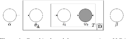 Figure 1 for Latent Dirichlet Allocation Based Acoustic Data Selection for Automatic Speech Recognition