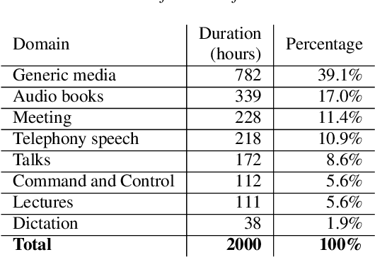 Figure 3 for Latent Dirichlet Allocation Based Acoustic Data Selection for Automatic Speech Recognition