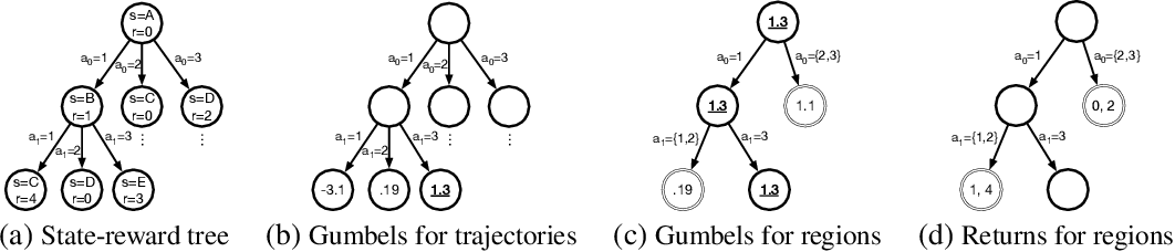 Figure 1 for Direct Policy Gradients: Direct Optimization of Policies in Discrete Action Spaces
