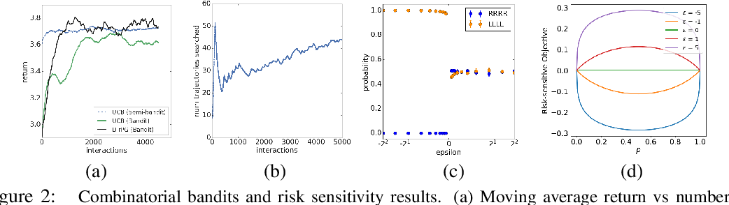 Figure 2 for Direct Policy Gradients: Direct Optimization of Policies in Discrete Action Spaces