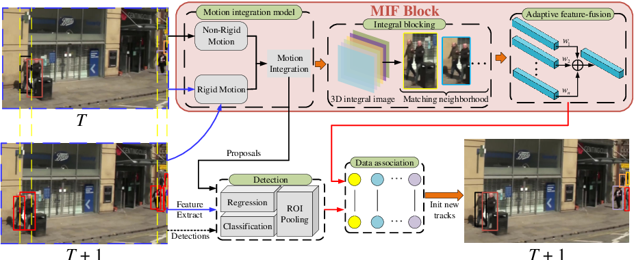 Figure 1 for Refinements in Motion and Appearance for Online Multi-Object Tracking