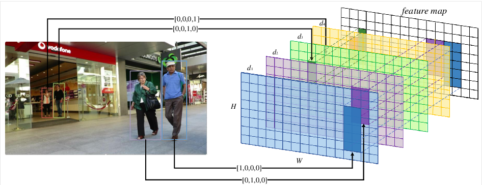 Figure 3 for Refinements in Motion and Appearance for Online Multi-Object Tracking