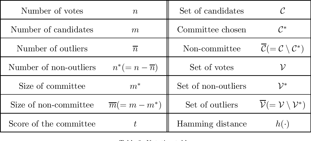 Figure 2 for On Choosing Committees Based on Approval Votes in the Presence of Outliers