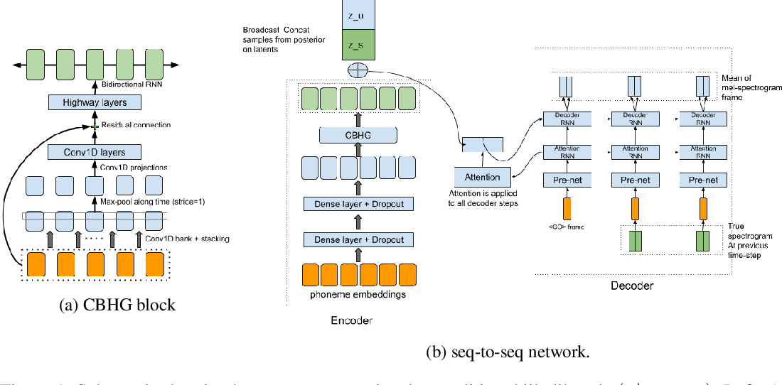 Figure 1 for Semi-Supervised Generative Modeling for Controllable Speech Synthesis