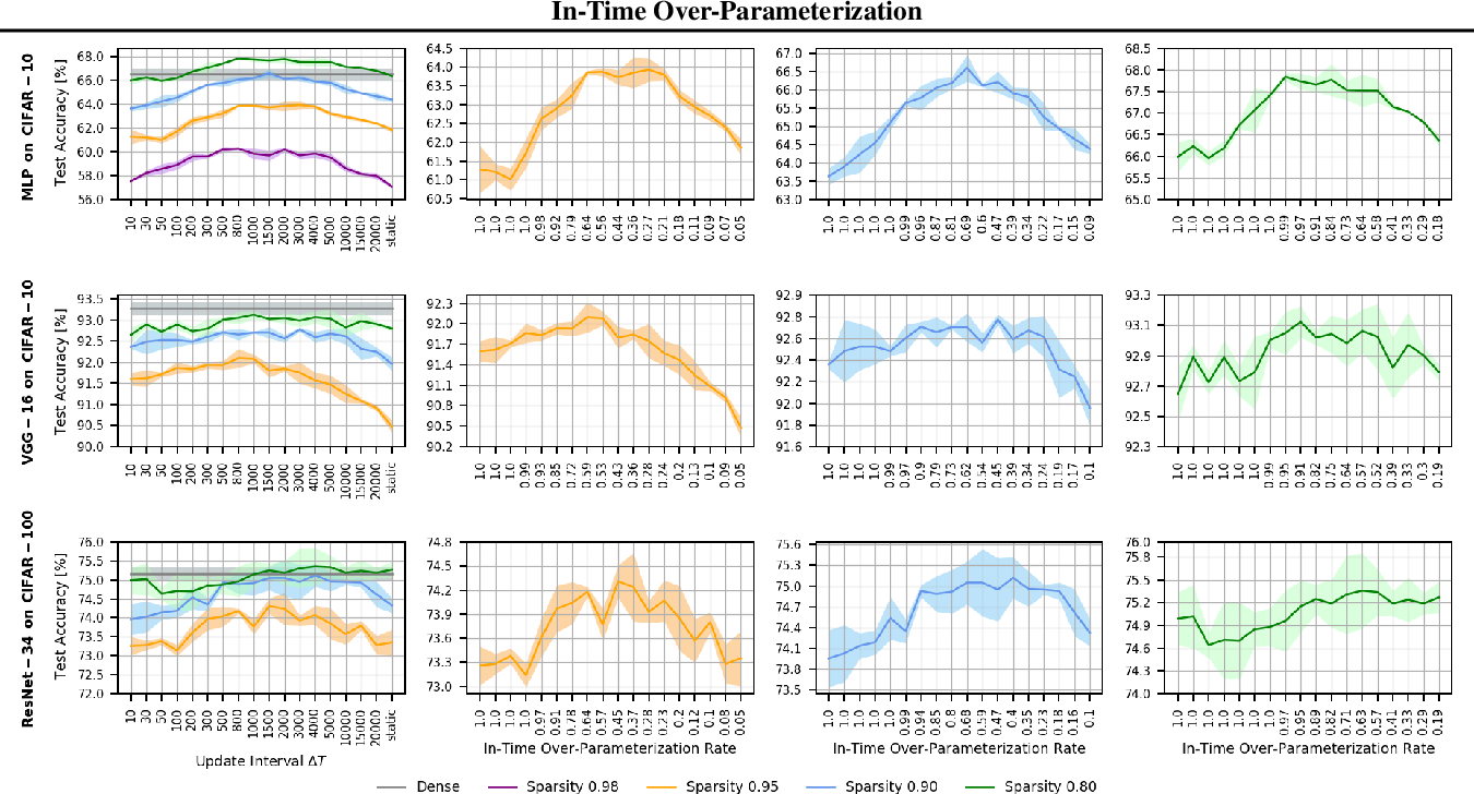 Figure 3 for Do We Actually Need Dense Over-Parameterization? In-Time Over-Parameterization in Sparse Training