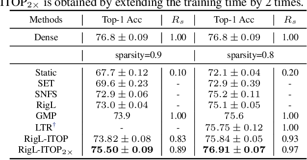 Figure 2 for Do We Actually Need Dense Over-Parameterization? In-Time Over-Parameterization in Sparse Training