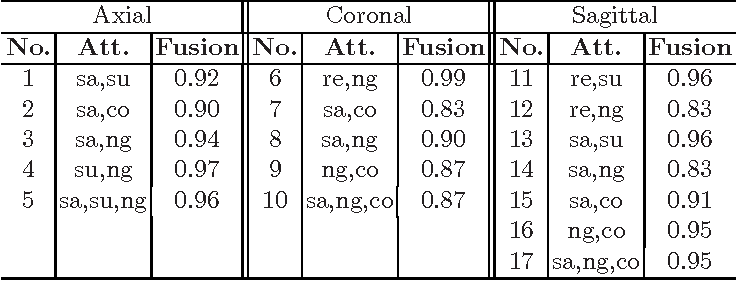 Table 3. Classification using fusion kernels. Columns 2, 5 and 8 present the attributes used for fusion, and columns 3, 6 and 9 present the performance of the fusion kernel.