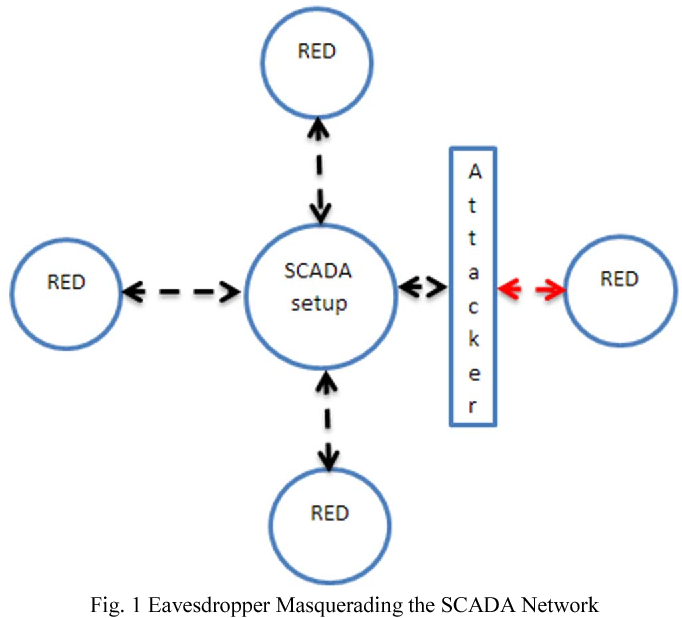 Low-cost and Secure Communication System for Remote Micro-grids