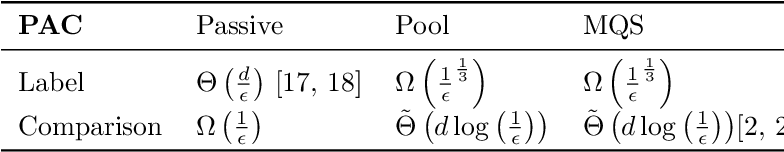 Figure 1 for The Power of Comparisons for Actively Learning Linear Classifiers