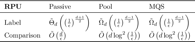 Figure 3 for The Power of Comparisons for Actively Learning Linear Classifiers