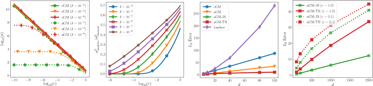 Figure 1 for Improving the Gaussian Mechanism for Differential Privacy: Analytical Calibration and Optimal Denoising
