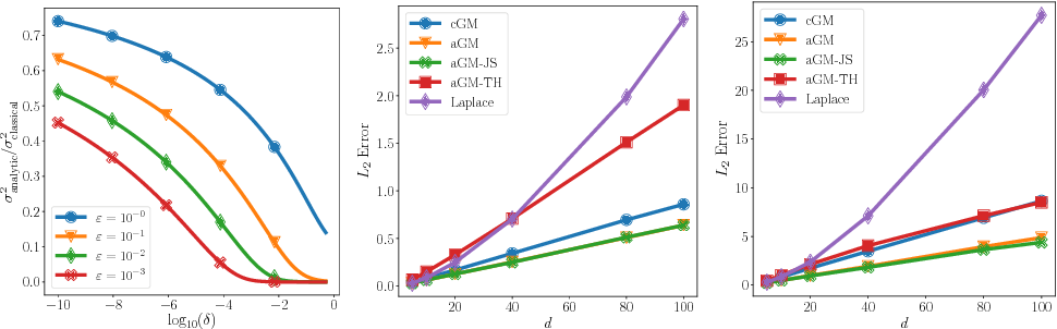 Figure 3 for Improving the Gaussian Mechanism for Differential Privacy: Analytical Calibration and Optimal Denoising
