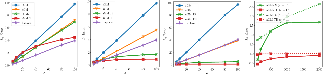 Figure 4 for Improving the Gaussian Mechanism for Differential Privacy: Analytical Calibration and Optimal Denoising