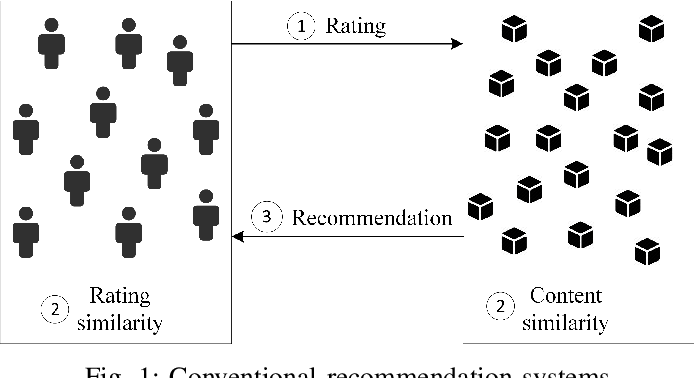 Figure 1 for A Survey on Personality-Aware Recommendation Systems