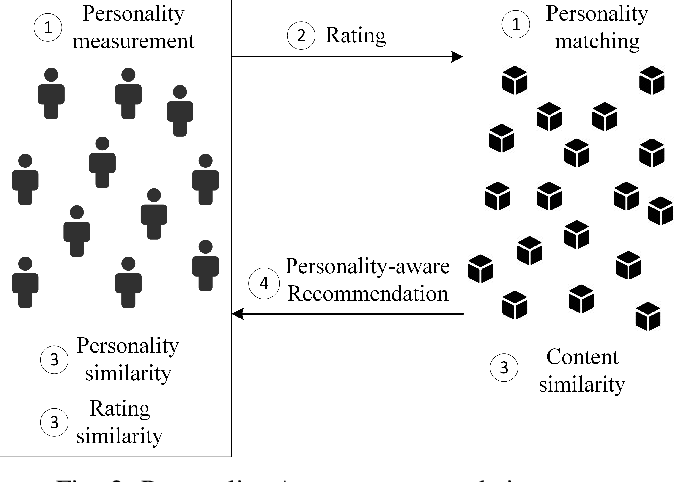 Figure 2 for A Survey on Personality-Aware Recommendation Systems