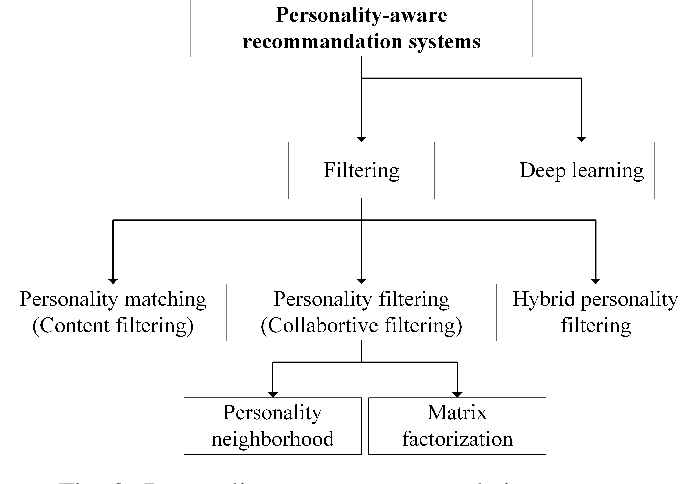 Figure 3 for A Survey on Personality-Aware Recommendation Systems