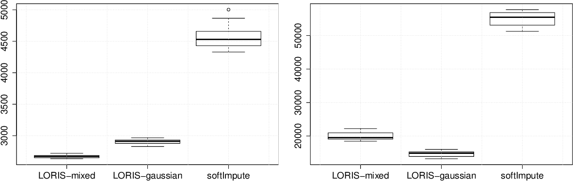 Figure 2 for Low-rank Interaction with Sparse Additive Effects Model for Large Data Frames