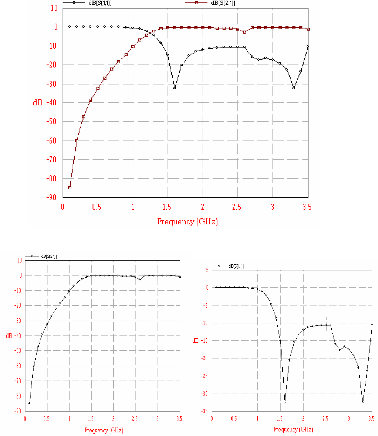 Figure 2 From Design Of 15 Ghz Quasilumped Microstrip Highpass High Pass Filter Diagram Simulated S Parameters Designed