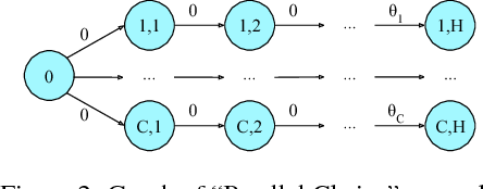 Figure 1 for Coordinated Exploration in Concurrent Reinforcement Learning