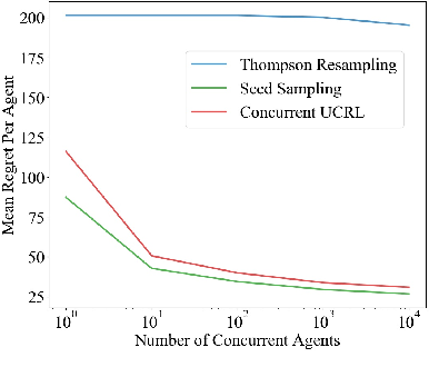 Figure 2 for Coordinated Exploration in Concurrent Reinforcement Learning