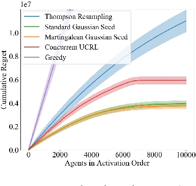 Figure 4 for Coordinated Exploration in Concurrent Reinforcement Learning