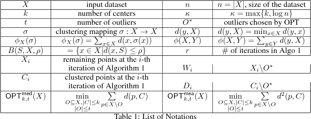 Figure 1 for A Practical Algorithm for Distributed Clustering and Outlier Detection