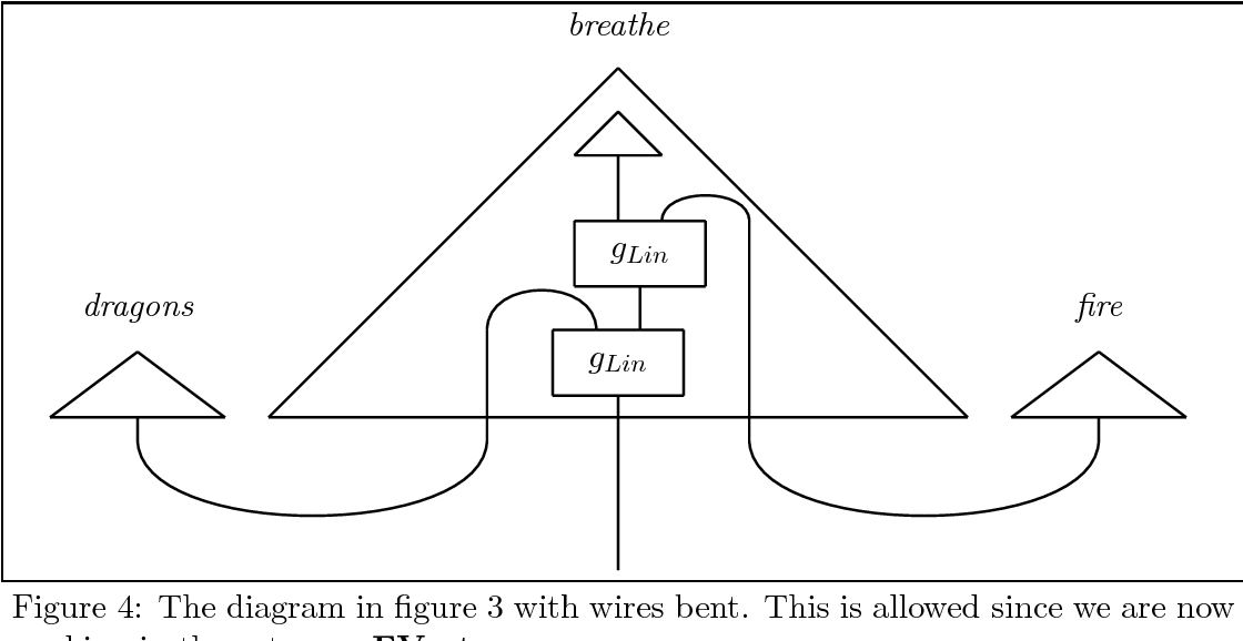 Figure 4 for Compositionality for Recursive Neural Networks