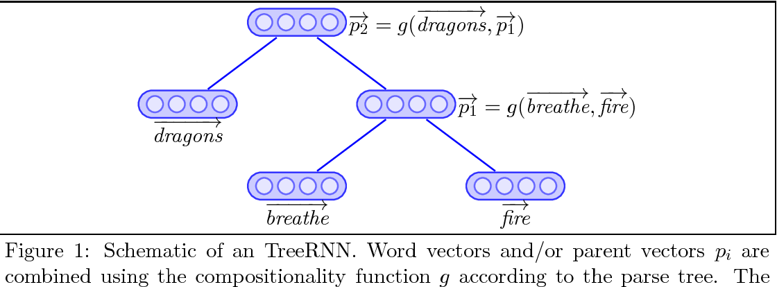 Figure 1 for Compositionality for Recursive Neural Networks