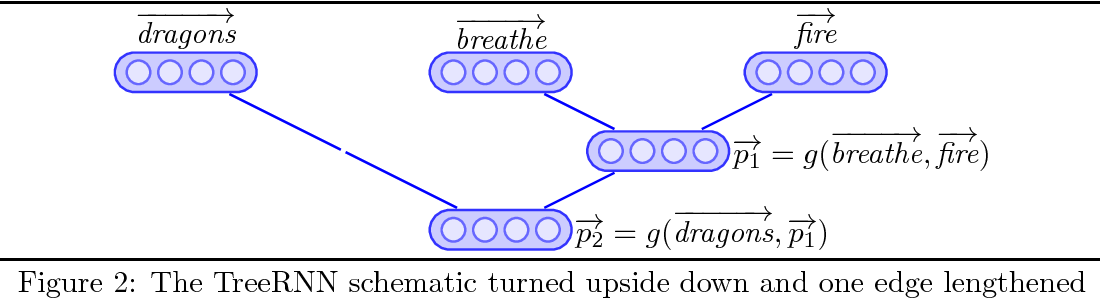 Figure 2 for Compositionality for Recursive Neural Networks